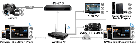 HS_210_apconnect