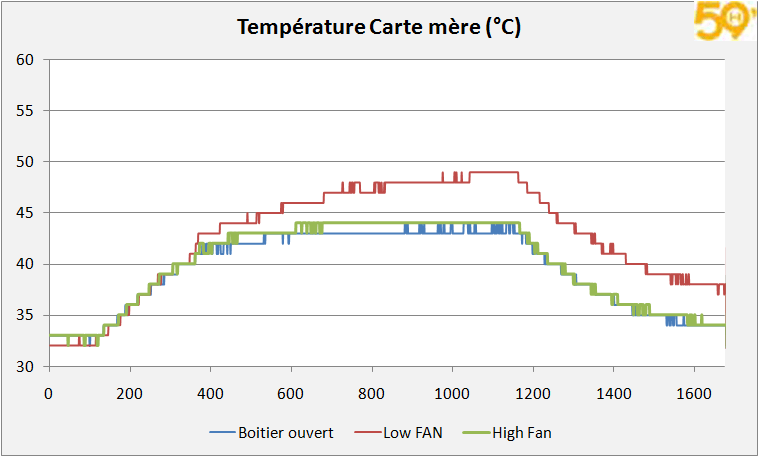 courbe_cartemere_temp