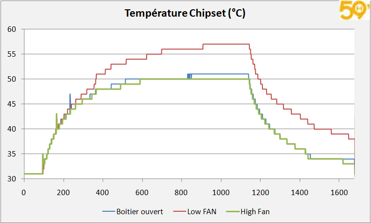 courbe_chipset_temp