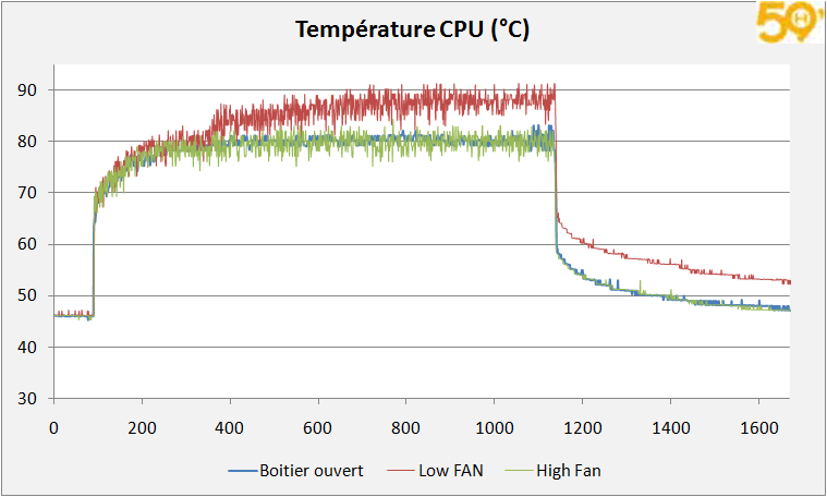 courbe_cpu_temp