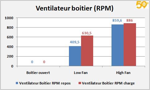 graph_boitier_fan