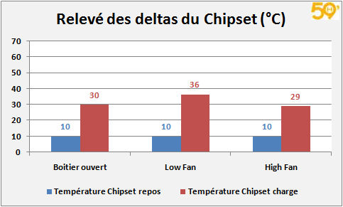 graph_chipset_temp