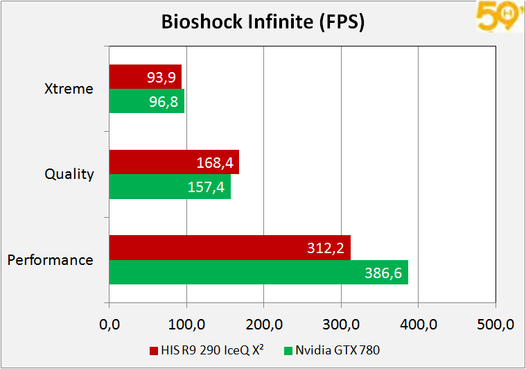 bioscho