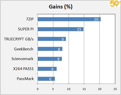 oc_gains