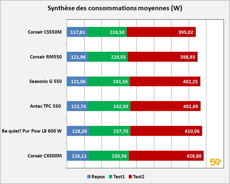 synthese-conso-moyennes