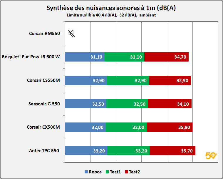 synthese-dba