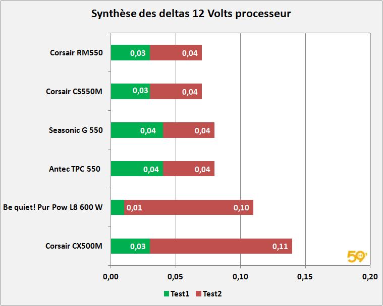 synthese-deltas-12V-cpu