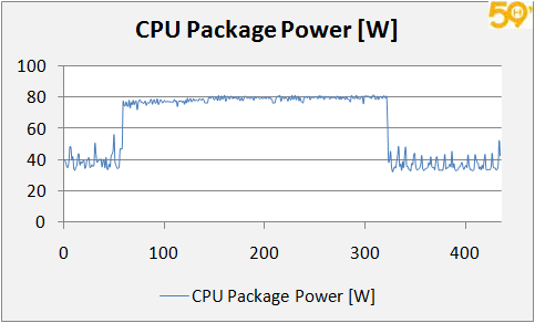 cpupower