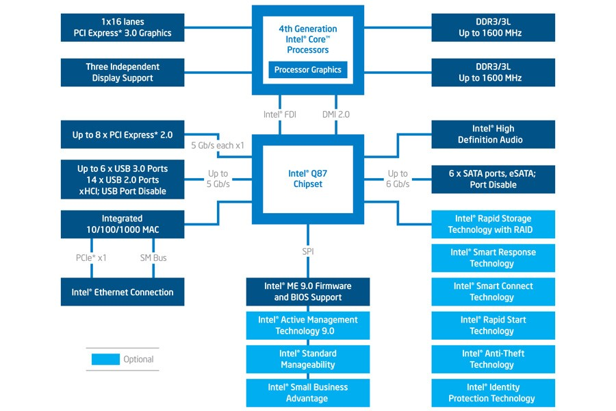 q87-chipset-diagram-3x2