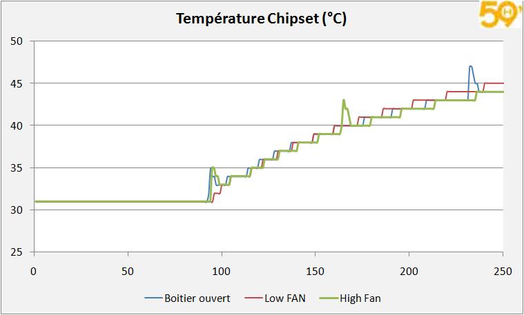 chipset_temp