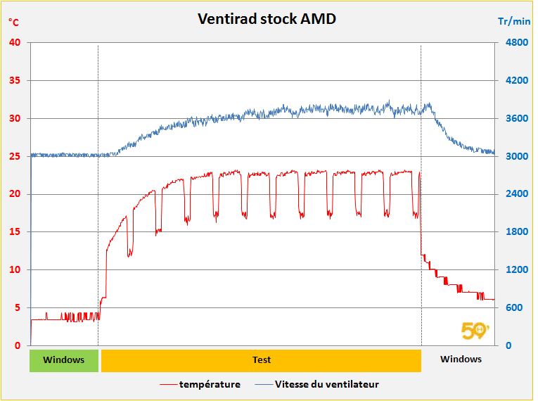 temp-stock-amd