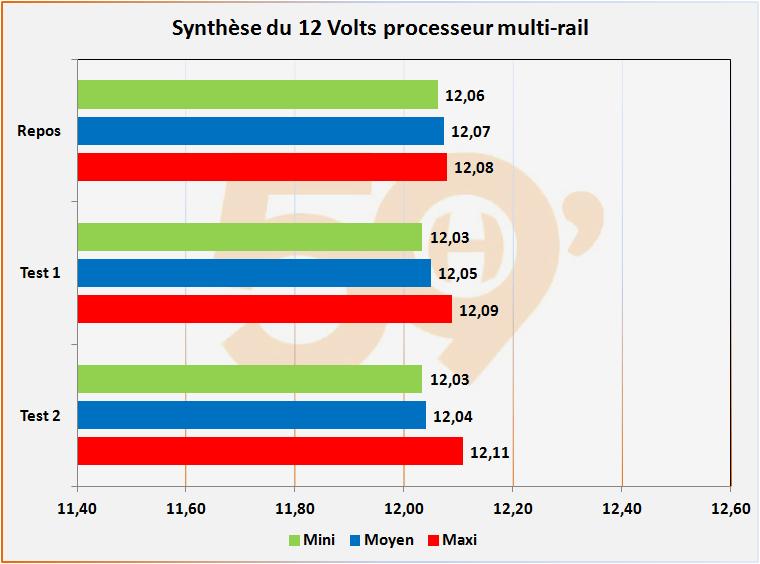 12v-multicpu