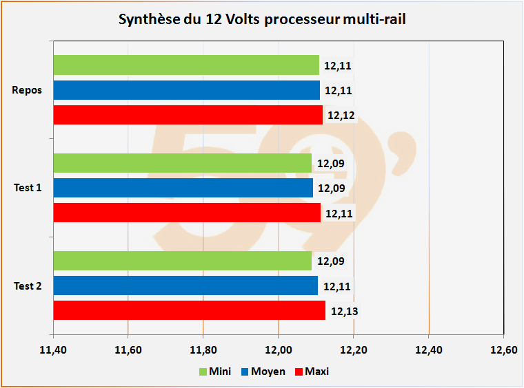 s12 multi cpu