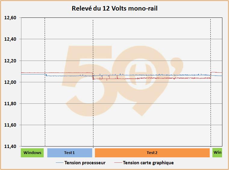 Relevé du 12 Volts multi rail