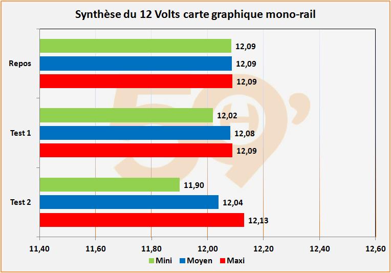 Synthèse du 12 Volts carte graphique mono