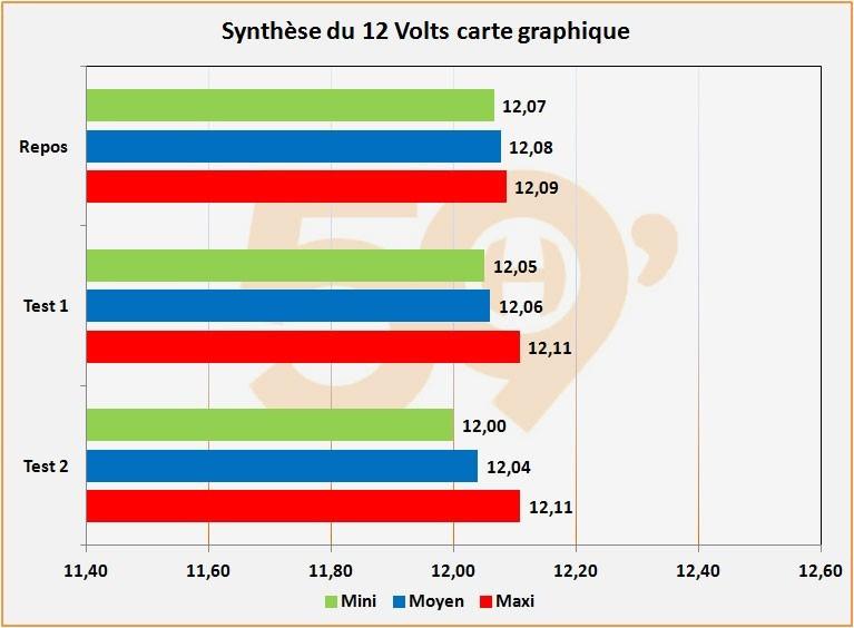 Synthèse du 12 Volts carte graphique