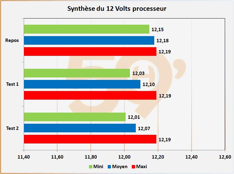 Synthèse du 12 Volts processeur