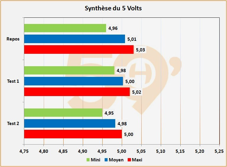Synthèse du 5 Volts