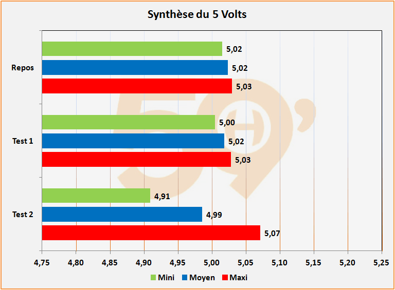 Synthèse du 33 Volts