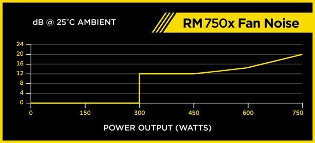 rm750x fan noise