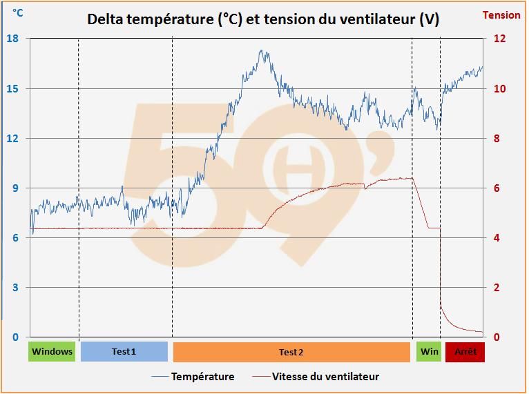 Delta température et tension du ventilateur