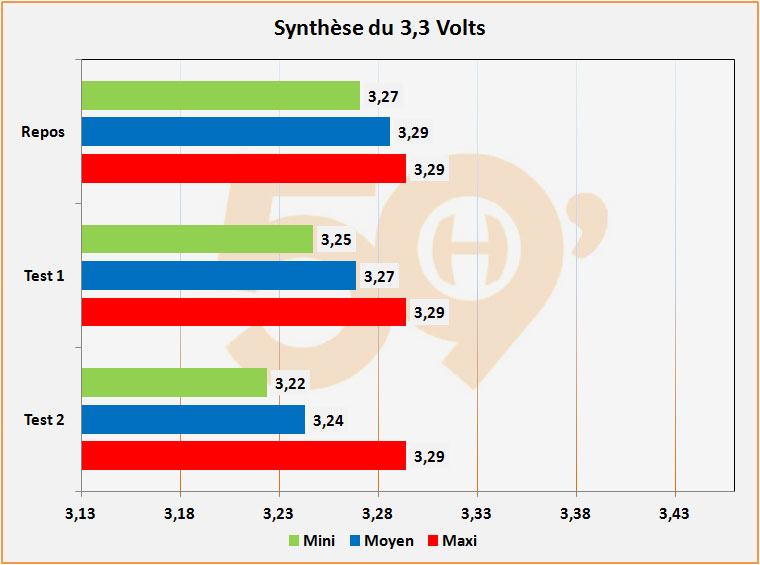 synthese 3 v