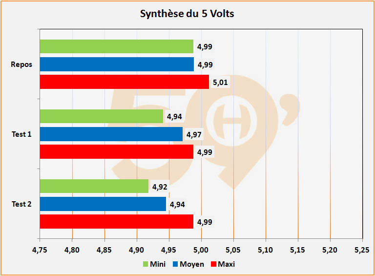synthese 5 v