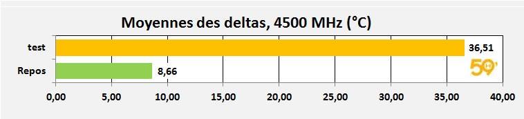 moyenne delta oc