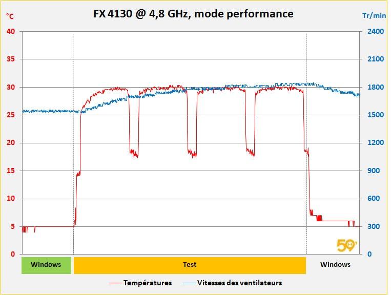 relevé oc mode performance