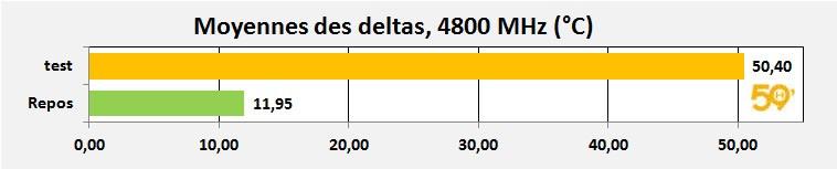 moyenne delta 4800