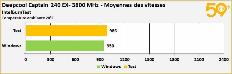 vitesse 3800 pwm