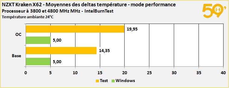 deltas mode performance