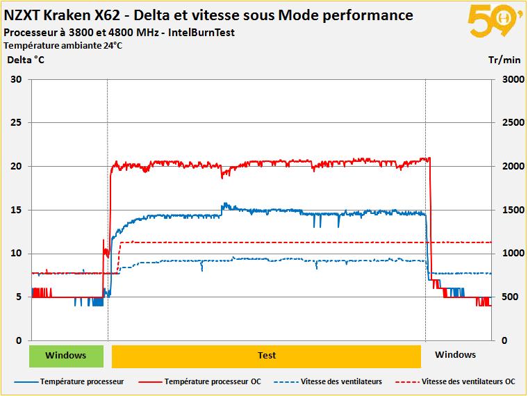 relevé mode performance