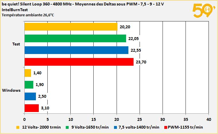 deltas multi