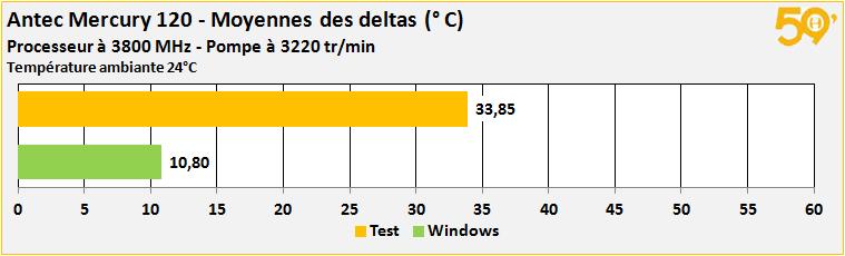 moyenne deltas base