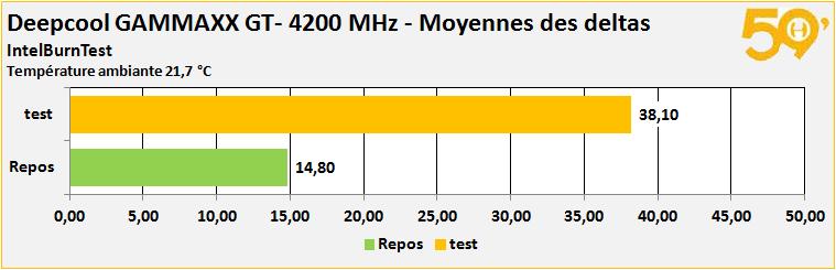 s delta 4200