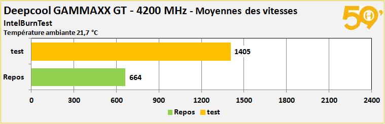 s vitesse 4200