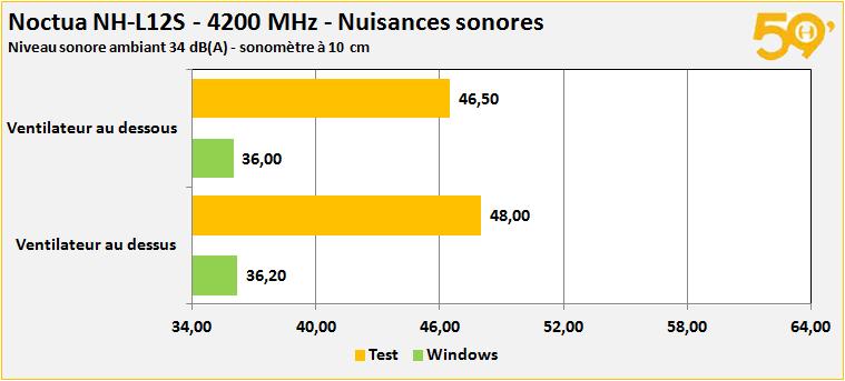 dba 4200