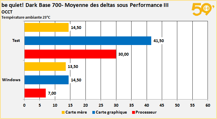 moyenne deltas performance30