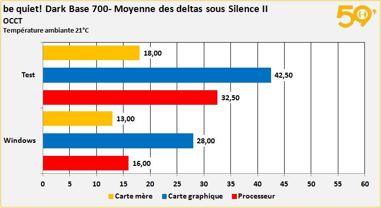 moyenne deltas silence 2