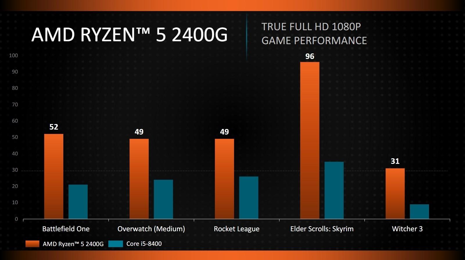 APU AMD Ryzen 5 2400G au dessus dun Core i5 8400