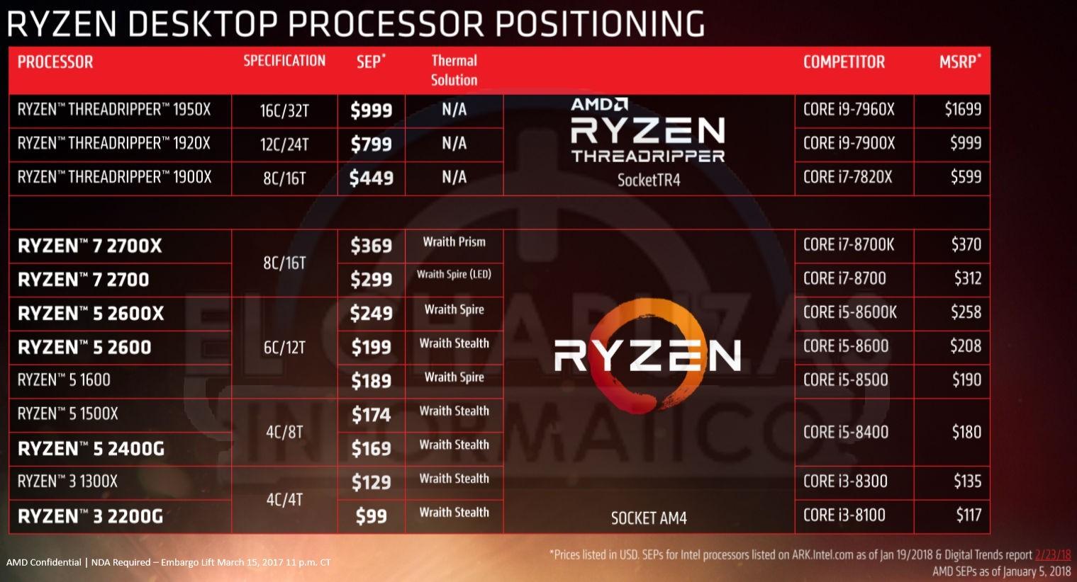 AMD Ryzen 2000 Series Desktop CPUs Official1