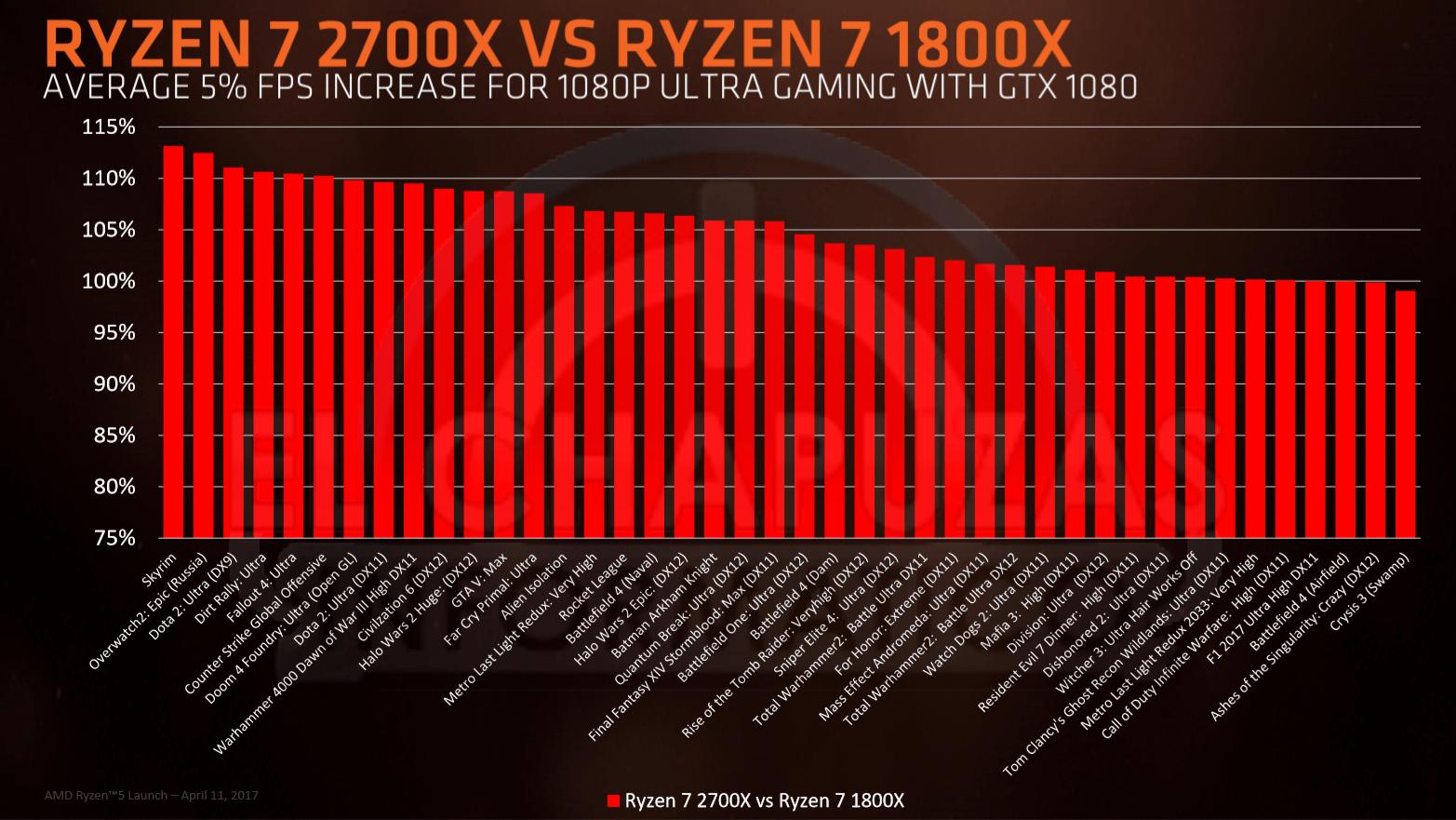 Ryzen 7 2700x vs Ryzen 7 1800X1