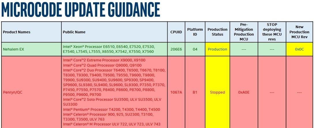 Intel abandonne certains correctifs pour Spectre