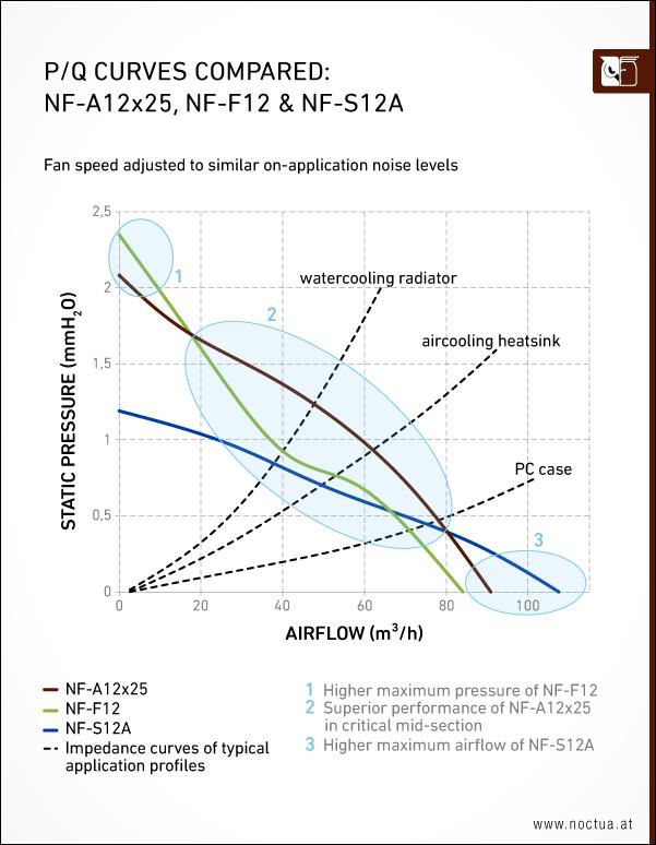 noctua nf a12x25 pq compared1