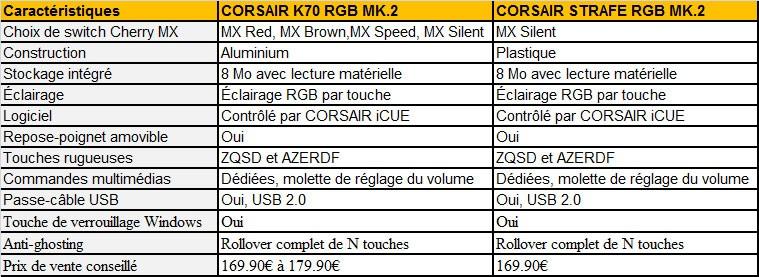 claviers Corsair 21 06