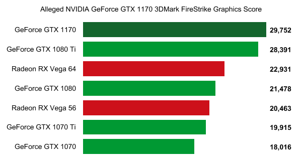 NVIDIA GeForce GTX 1170 3DMark
