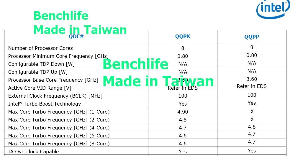 Intel Core i7 9700K et Core i9 9900K 1