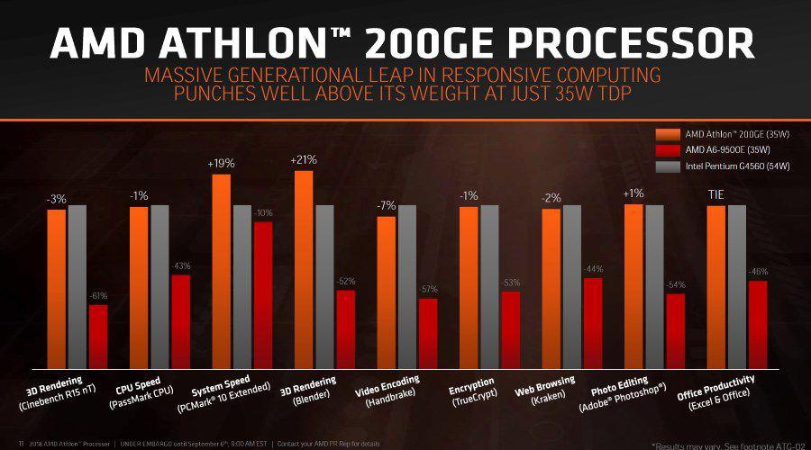 amd athlon 200ge 1