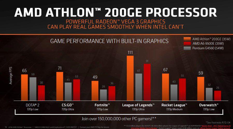 amd athlon 200ge 2